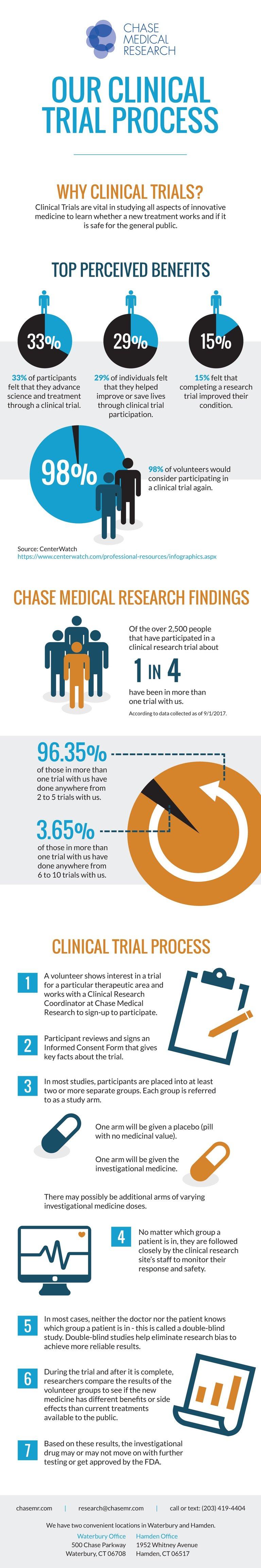 ChaseMR_CT-infographic_v4 (1) (2).jpg