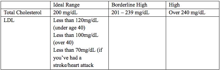 healhty cholesterol levels chart