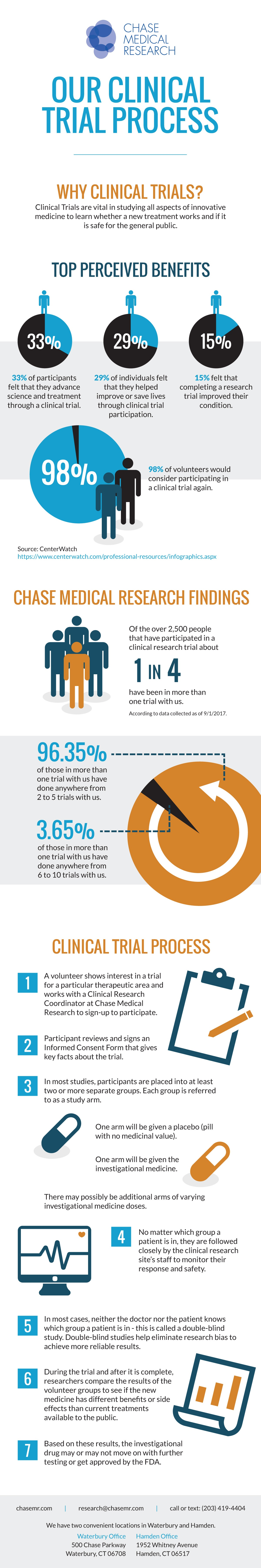 [Infographic] The Chase Medical Research Clinical Trial Process